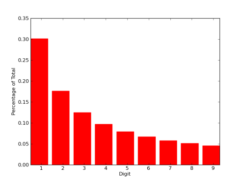 The Benford Distribution.  This shows what percentage of the total collection of digits is 1, 2, 3...9. (Credit: me!)